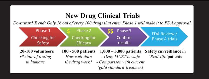 Comprehensive Drug Development